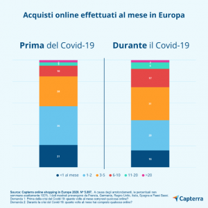 E-commerce: crescita esponenziale dello shopping online