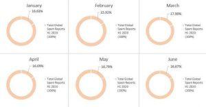 Threat Landscape Report: minacce informatiche nei primi sei mesi del 2020