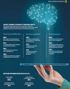 Intelligenza artificiale: dubbi e timori dei consumatori