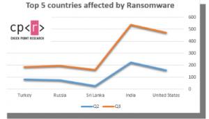 Attacchi ransomware aumentati del 50% nel terzo trimestre