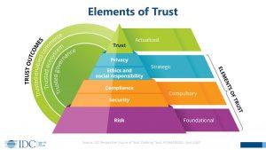 I cinque elementi chiave del Digital trust