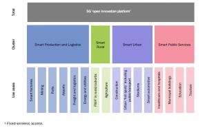 5G: effetto moltiplicatore positivo per le economie europee