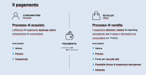 Smart Payment e programmi di Loyalty: il futuro dell'e-commerce