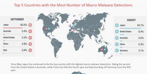Macro Malware: Italia ancora quinta al mondo