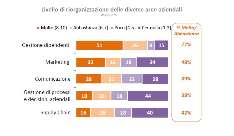 La digitalizzazione ha salvato le aziende italiane