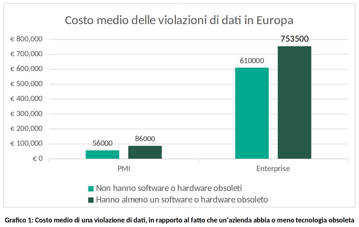 Data breach: software obsoleti aumentano i danni del 53%