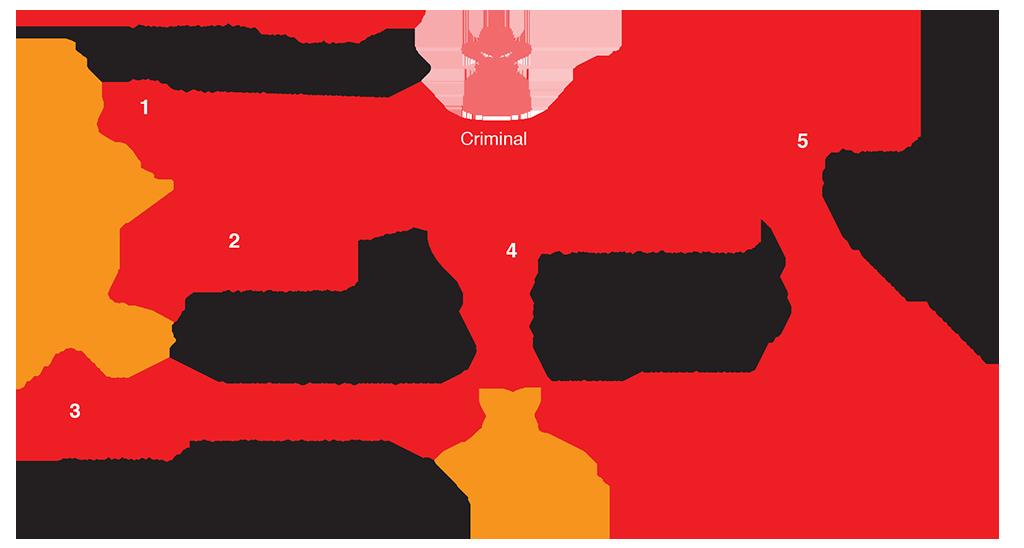 BEC Supplier Fraud: attenzione alle fatture fraudolente