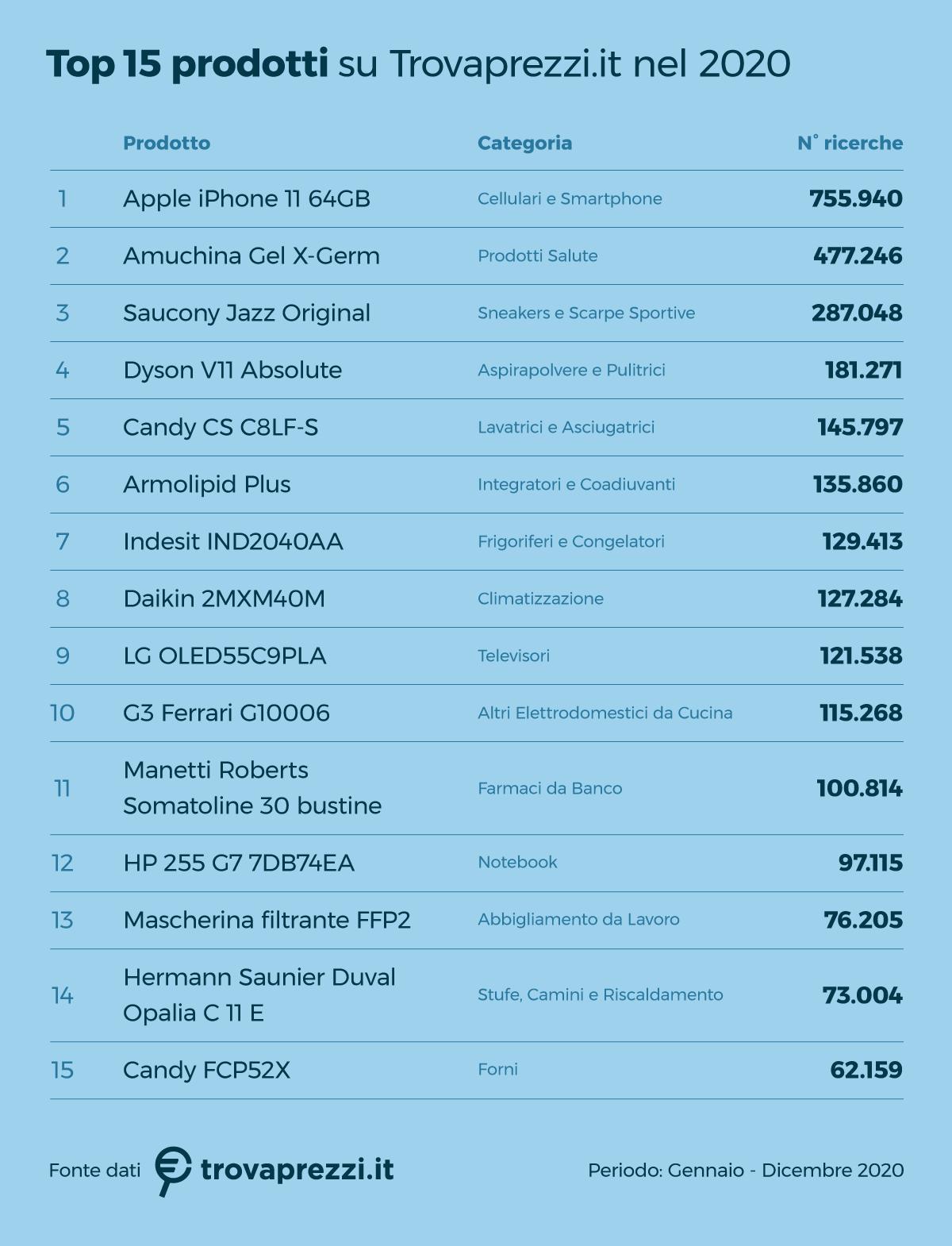 Ricerche online in crescita del 21%: le categorie più cercate