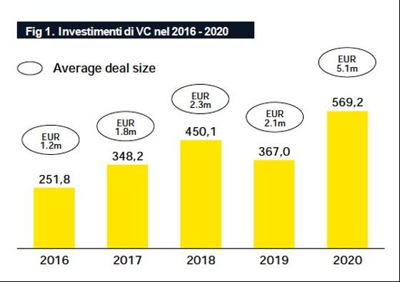 Startup e scaleup italiane: tutti gli investimenti in venture capital