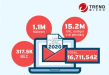 Email ad alto rischio cresciute del 30% nel 2020