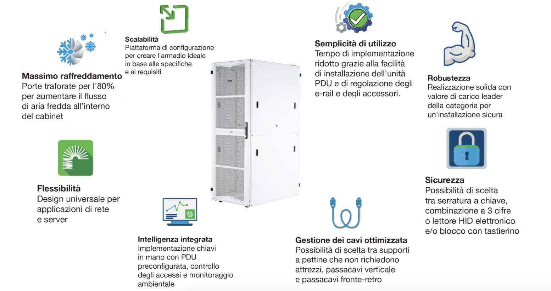 Panduit FlexFusion: il cabinet per Data Center del futuro