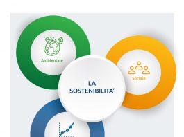 SI Rating: il primo algoritmo che misura la sostenibilità aziendale