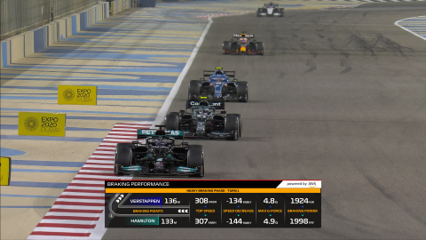Formula 1: in arrivo sei nuovi F1 Insights powered by AWS