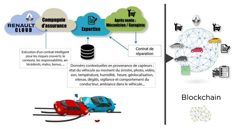 Sinistri stradali: gestione semplificata grazie alla blockchain