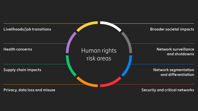 Diritti umani, diffusione del 5G e responsabilità sociale