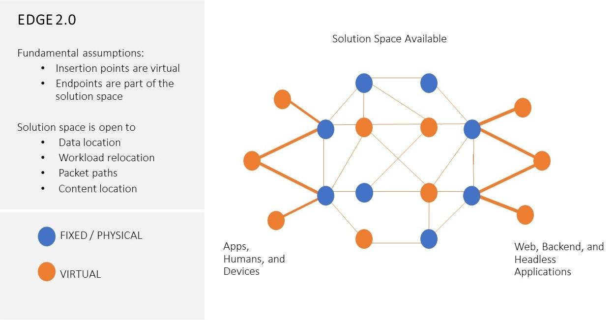 Fig.2 - Visione concettuale dell'architettura Edge 2.0