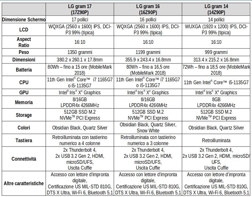 LG gram, anche in Italia la gamma 2021 di laptop ultraleggeri