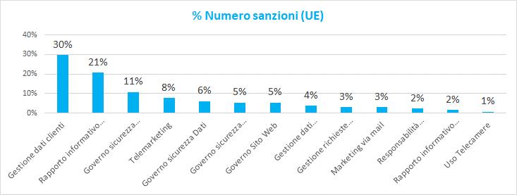 Sanzioni GDPR: più colpiti gli ambiti organizzativi