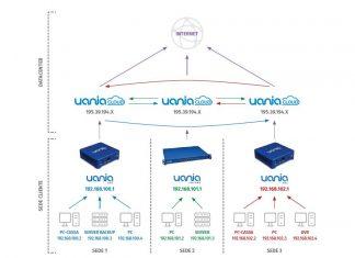 Uania presenta UaniaConnect e Uania Instant Activation
