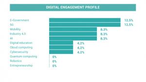 Digital Engagement Profile, Giuseppe Conte