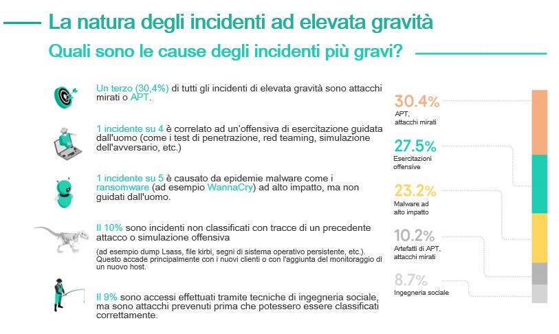 Incidenti informatici: 1 su 10 di gravità alta