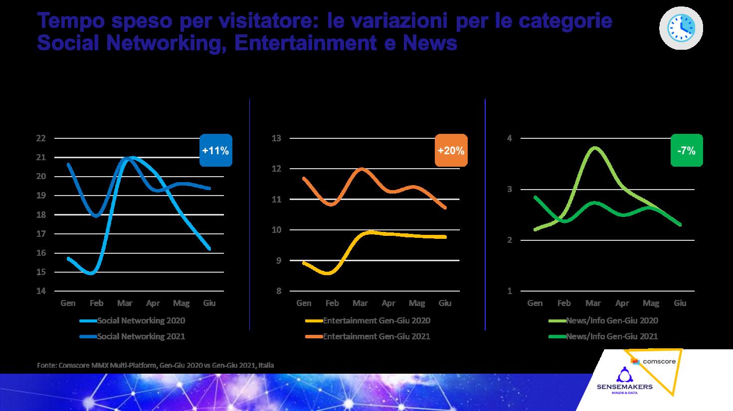 Audience digitale: cosa è cambiato nei primi 6 mesi del 2021
