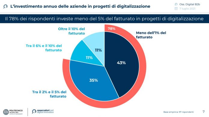 progetti di digitalizzazione