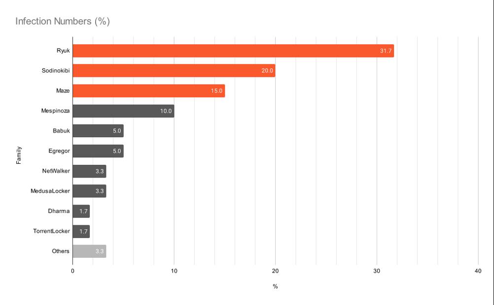 ransomware più popolari 2