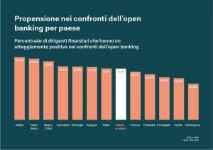 obiettivi di open banking