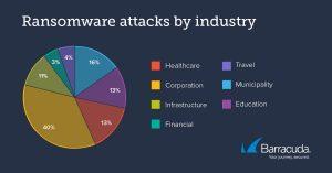 trend degli attacchi ransomware