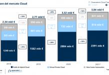 Andamento del mercato del cloud in italia